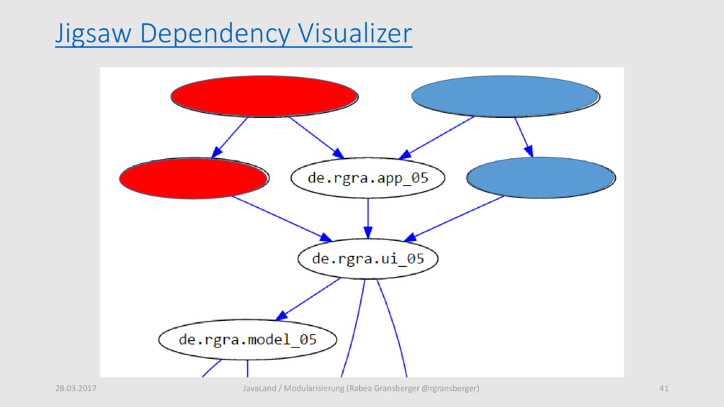 Jigsaw Dependency Visualizer 28.03.2017 41 Java...