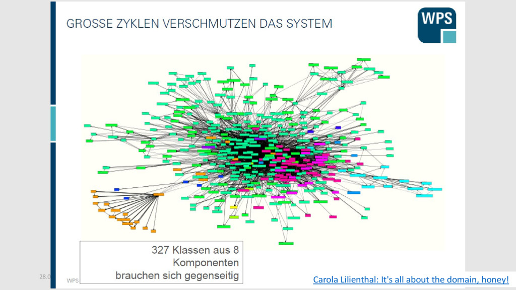 28.03.2017 48 JavaLand / Modularisierung (Rabea...