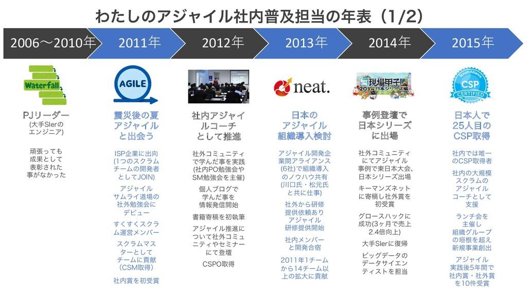 2006〜2010年 2011年 2012年 2013年 2014年 2015年 Θͨ͠ͷΞδ...