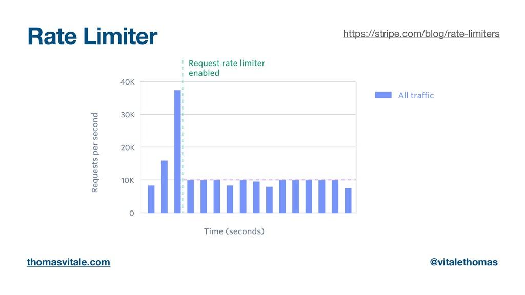 Rate Limiter thomasvitale.com @vitalethomas htt...