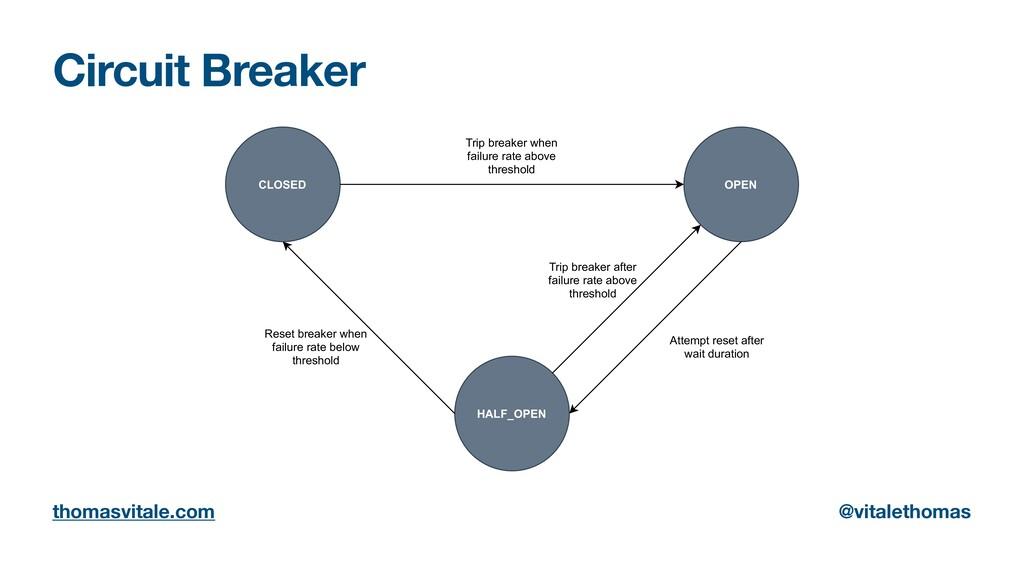 Circuit Breaker thomasvitale.com @vitalethomas ...
