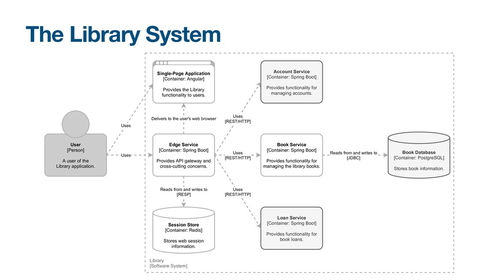 The Library System Book Service [Container: Spr...