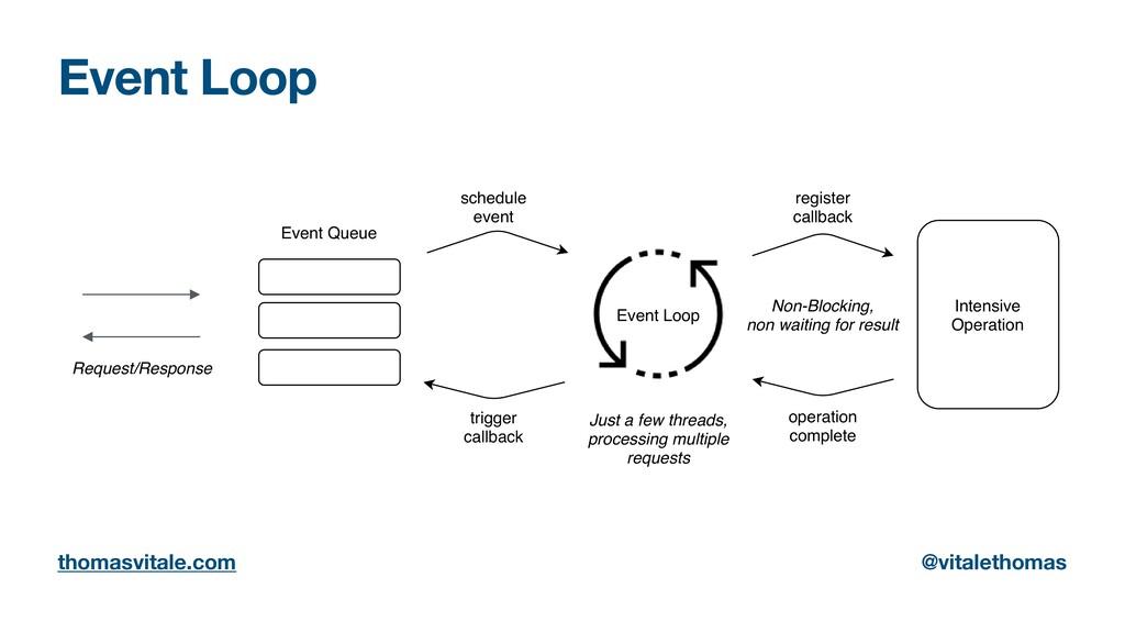 Event Loop thomasvitale.com @vitalethomas Inten...