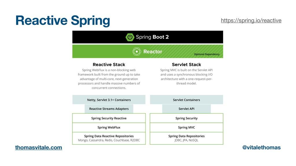 Reactive Spring thomasvitale.com @vitalethomas ...