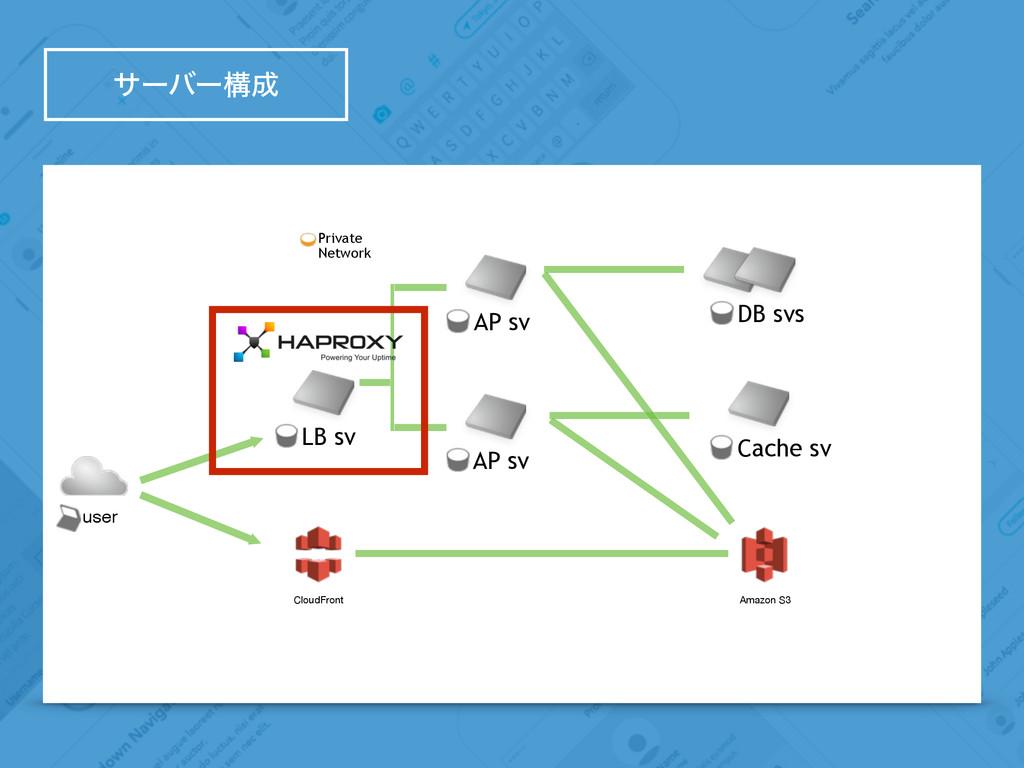 αʔόʔߏ user LB sv Amazon S3 CloudFront AP sv AP...