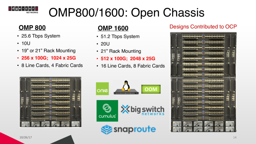 OMP800/1600: Open Chassis OMP 800 • 25.6 Tbps S...