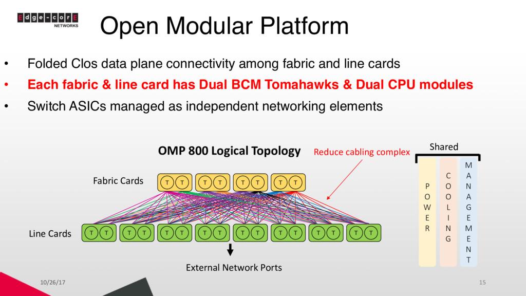 Open Modular Platform • Folded Clos data plane ...