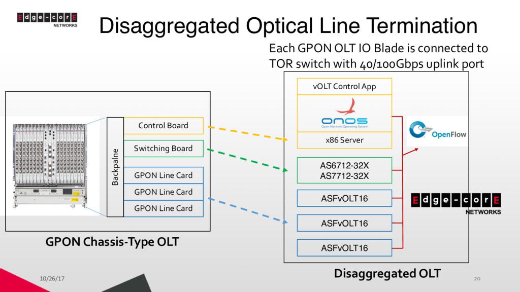 Disaggregated Optical Line Termination 20 GPON ...