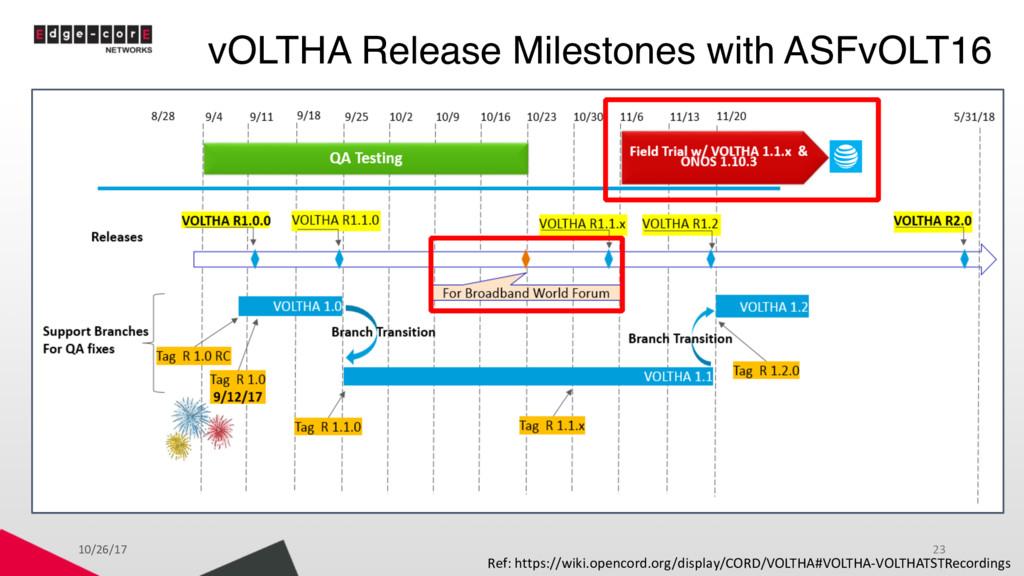 vOLTHA Release Milestones with ASFvOLT16 Ref: h...
