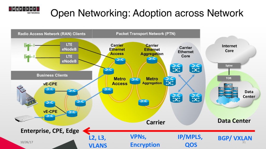 Packet Transport Network (PTN) Enterprise, CPE,...