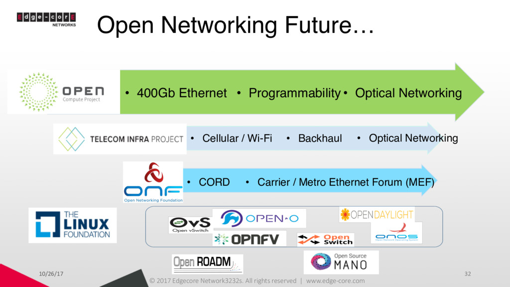 ONF Open Networking Future… OCP • Optical Netwo...