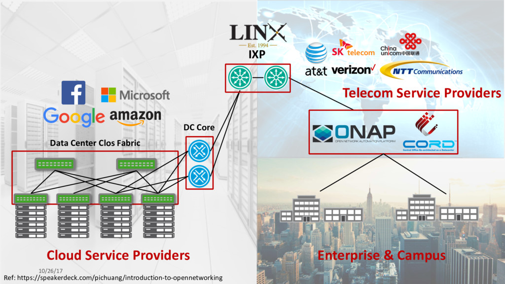 DC Core Data Center Clos Fabric Cloud Service P...
