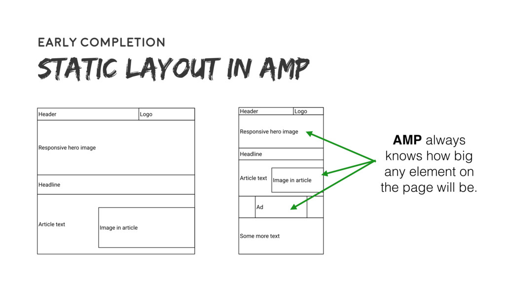 59 Early completion Static layout IN AMP) AMP a...