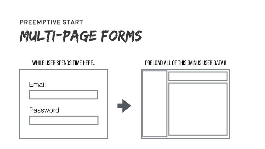 61 Preemptive start Multi-page forms Email Pass...