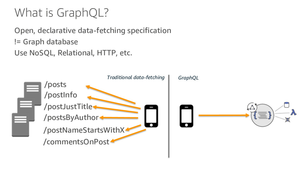 What is GraphQL? Open, declarative data-fetchin...