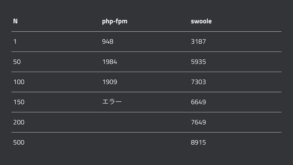 N php-fpm swoole 1 948 3187 50 1984 5935 100 19...