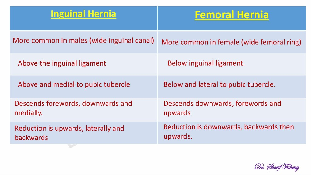 Inguinal Hernia Femoral Hernia More common in m...