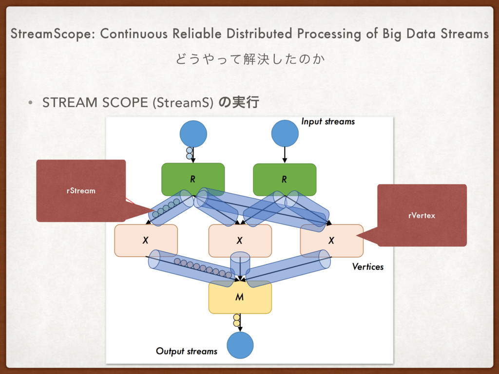 StreamScope: Continuous Reliable Distributed Pr...
