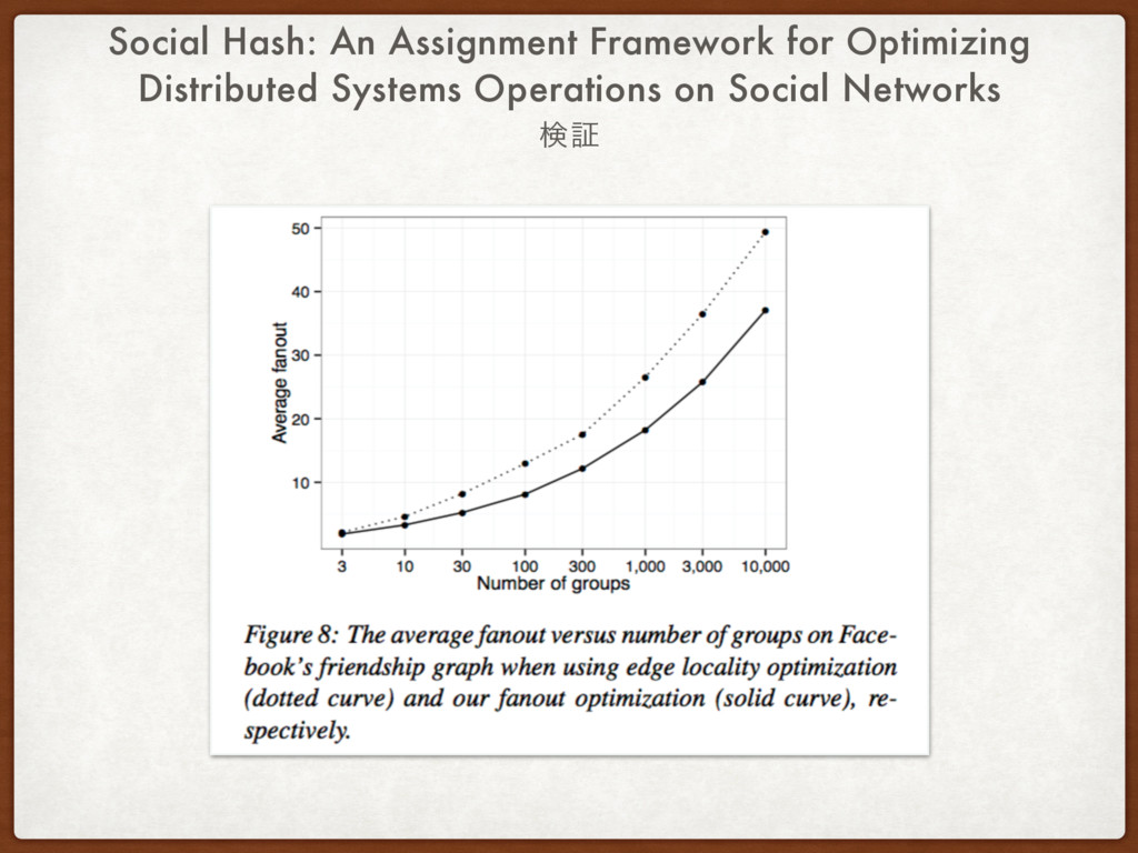 Social Hash: An Assignment Framework for Optimi...