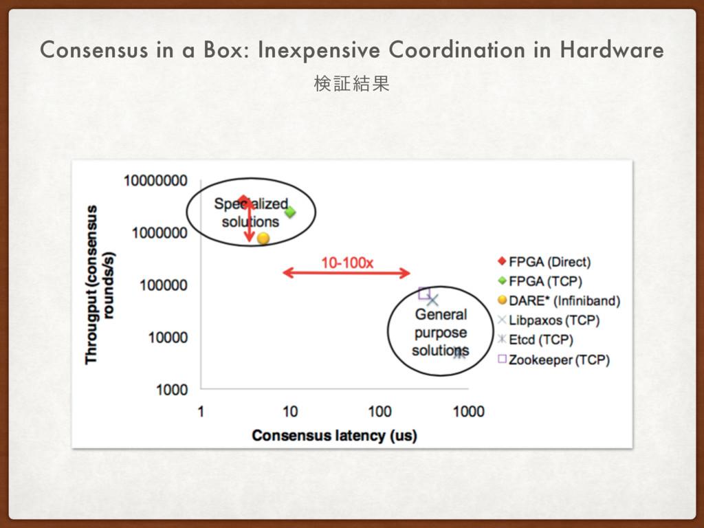 ݕূ݁Ռ Consensus in a Box: Inexpensive Coordinati...