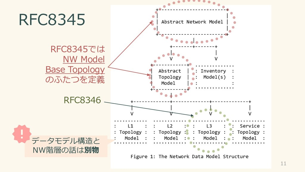 RFC8345 11 +------------------------+ | | | Abs...
