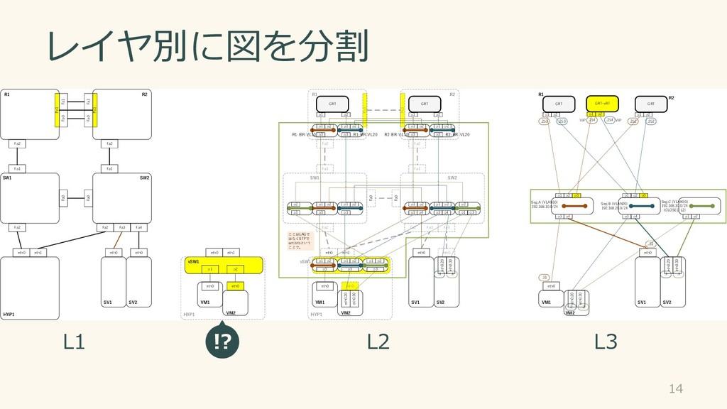 レイヤ別に図を分割 14 Po1 Po1 GRT GRT eth0 eth0 R1 R2 SV...