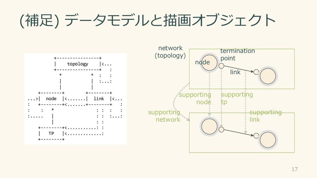 (補足) データモデルと描画オブジェクト 17 +----------------+ | to...