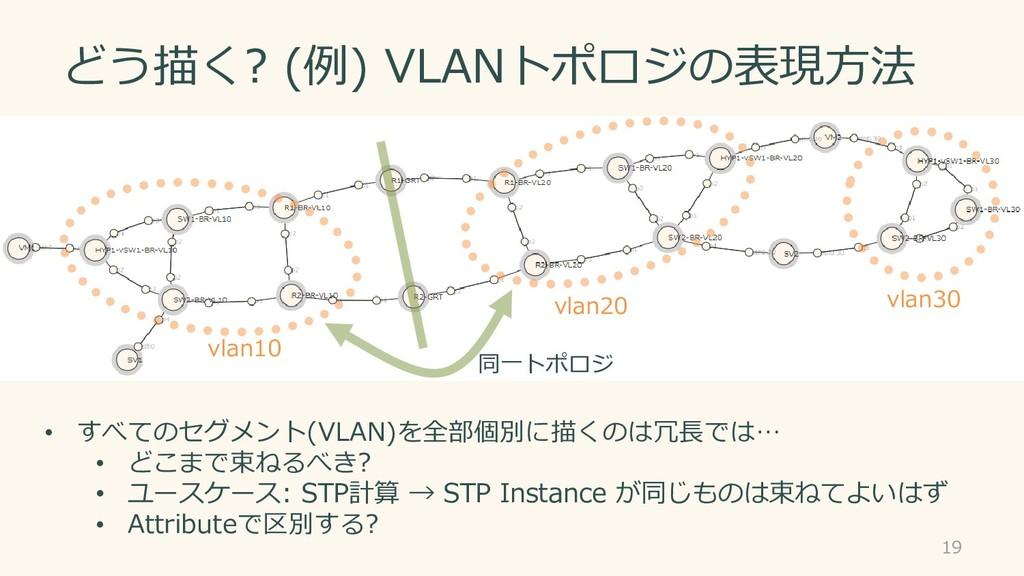 どう描く? (例) VLANトポロジの表現方法 19 • すべてのセグメント(VLAN)を全部...