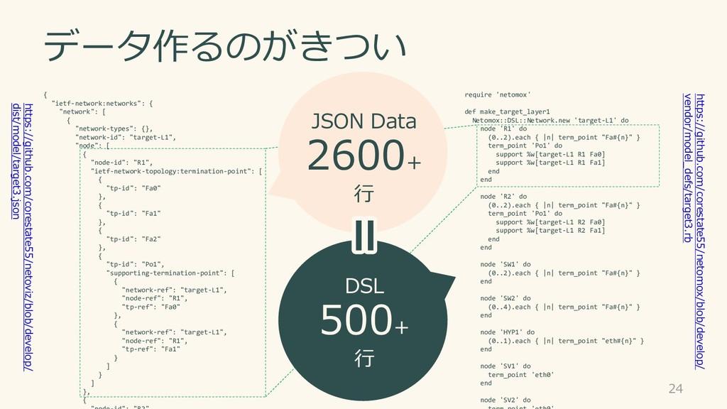"""データ作るのがきつい 24 { """"ietf-network:networks"""": { """"net..."""