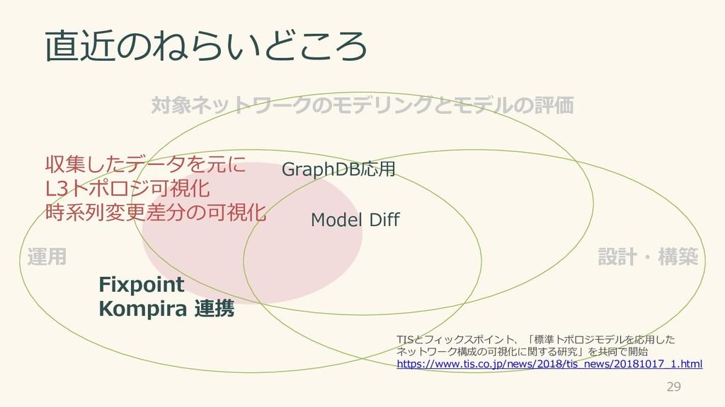 対象ネットワークのモデリングとモデルの評価 運用 設計・構築 直近のねらいどころ 29 Fix...