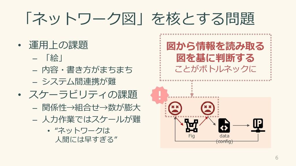 「ネットワーク図」を核とする問題 • 運用上の課題 – 「絵」 – 内容・書き方がまちまち –...