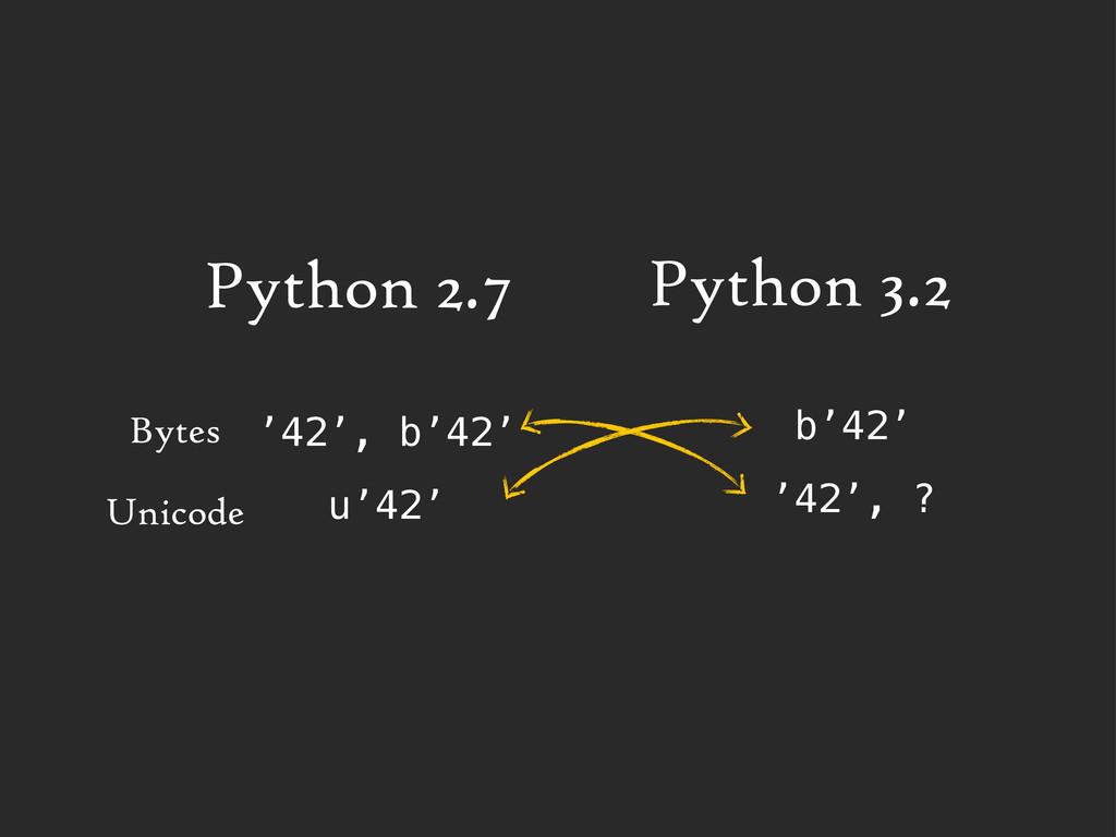 Python 2.7 Bytes Unicode '42', b'42' u'42' b'42...