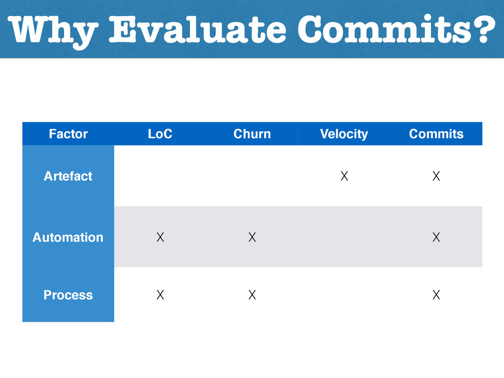 Why Evaluate Commits? Factor LoC Churn Velocity...
