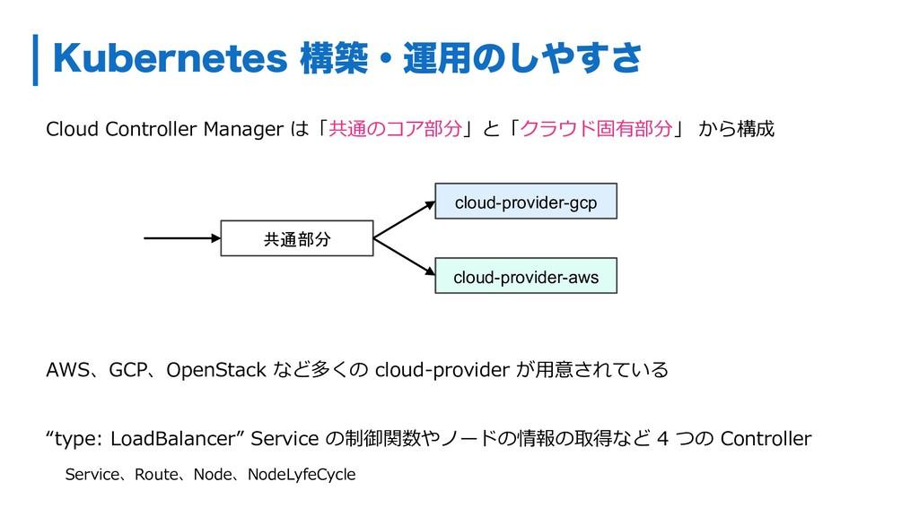 ,VCFSOFUFTߏஙɾӡ༻ͷ͢͠͞ Cloud Controller Manager ...