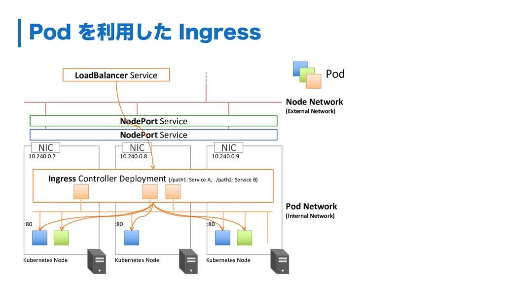 1PEΛར༻ͨ͠ *OHSFTT NIC NIC NIC Pod Network (Inte...