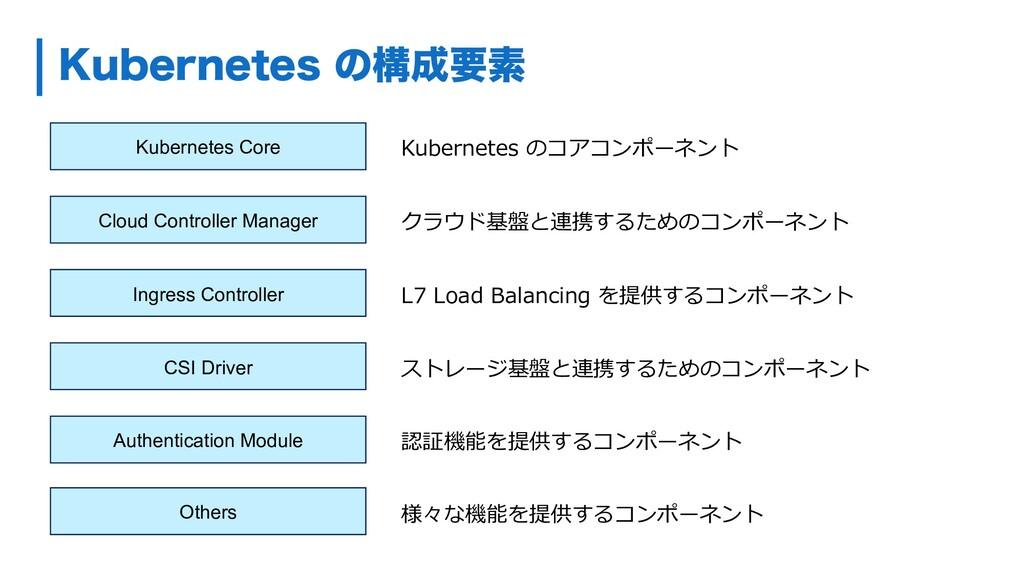 ,VCFSOFUFTͷߏཁૉ Kubernetes Core Cloud Controll...