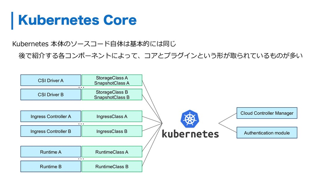 ,VCFSOFUFT$PSF Kubernetes 本体のソースコード⾃体は基本的には同じ ...