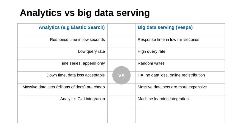 Analytics vs big data serving Analytics (e.g El...