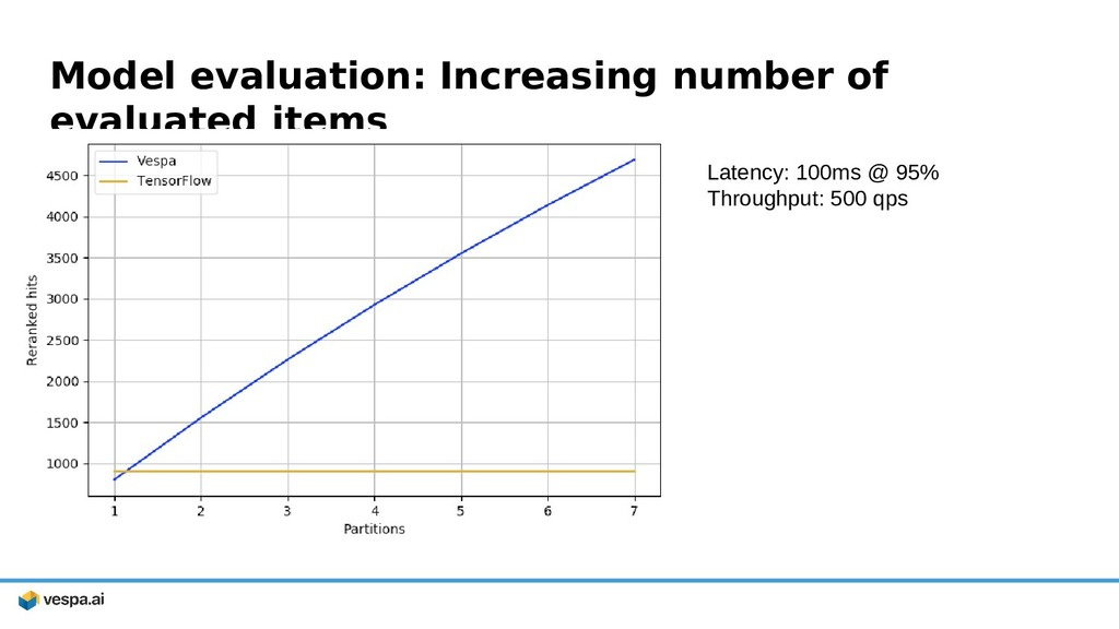 Model evaluation: Increasing number of evaluate...