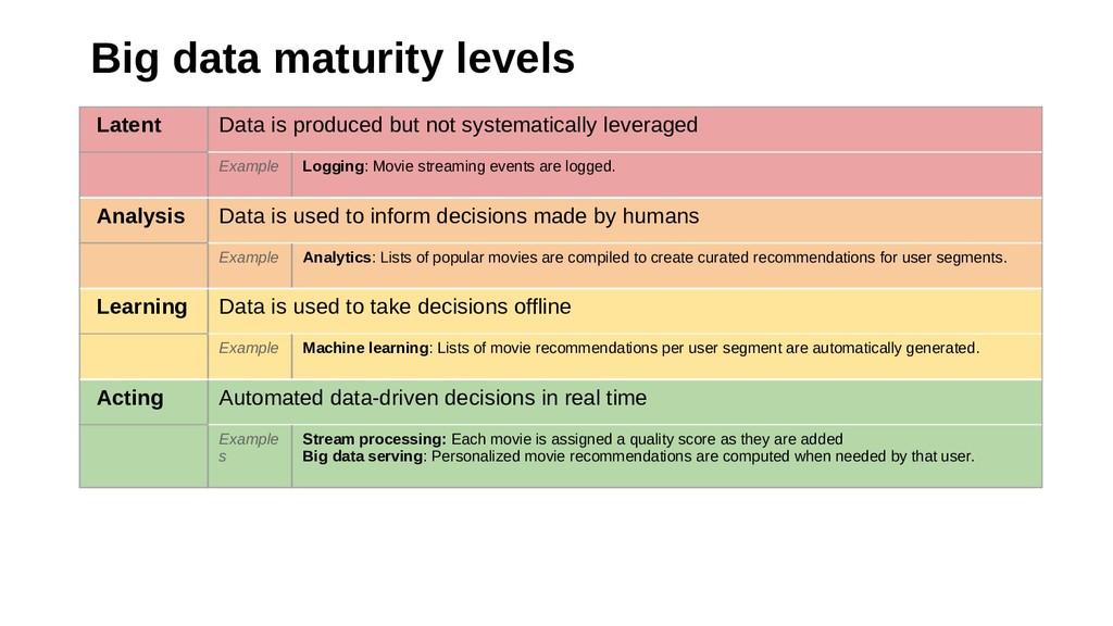 Big data maturity levels Latent Data is produce...