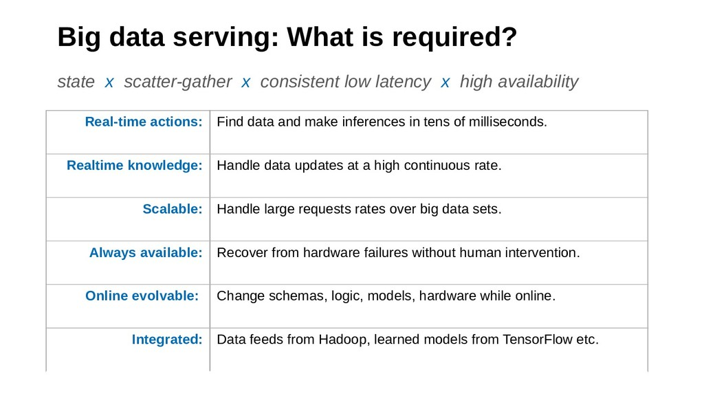 Big data serving: What is required? Real-time a...