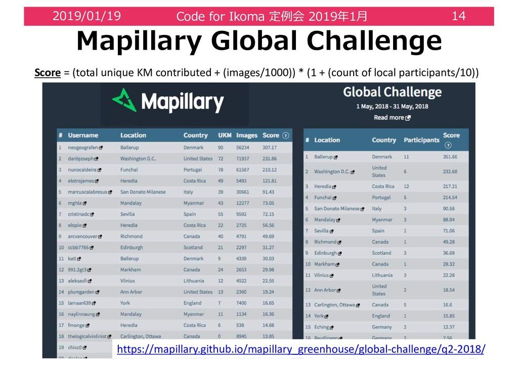 2 0 / 1 https://mapillary.github.io/mapillary_g...