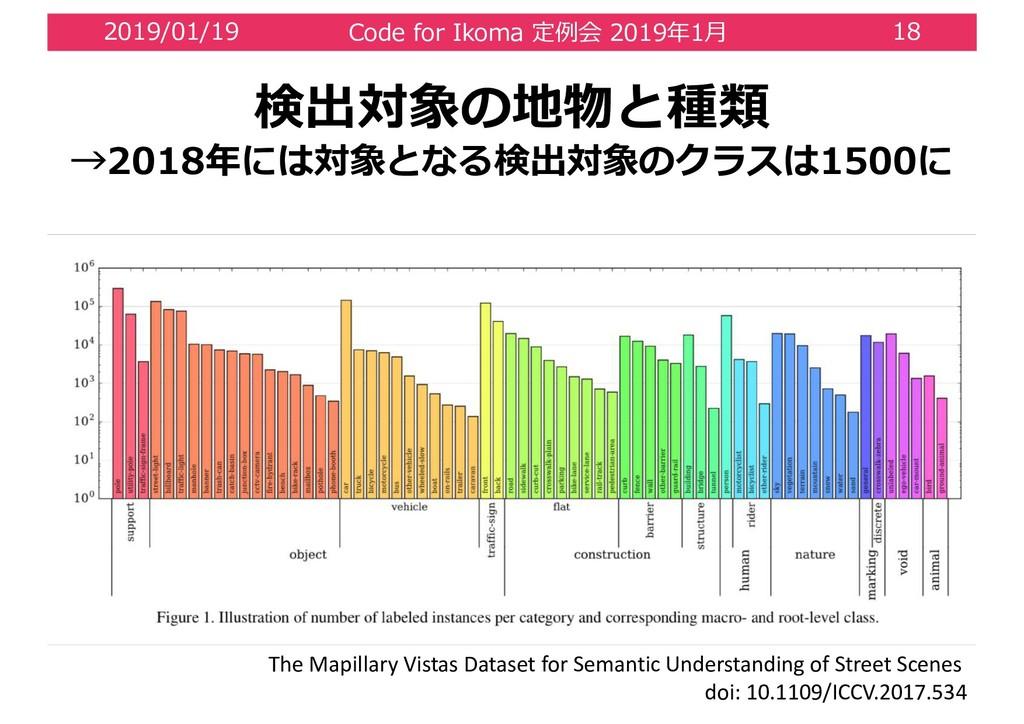 2 0 / 1 1 0 2 5 0 1 0 The Mapillary Vistas Data...