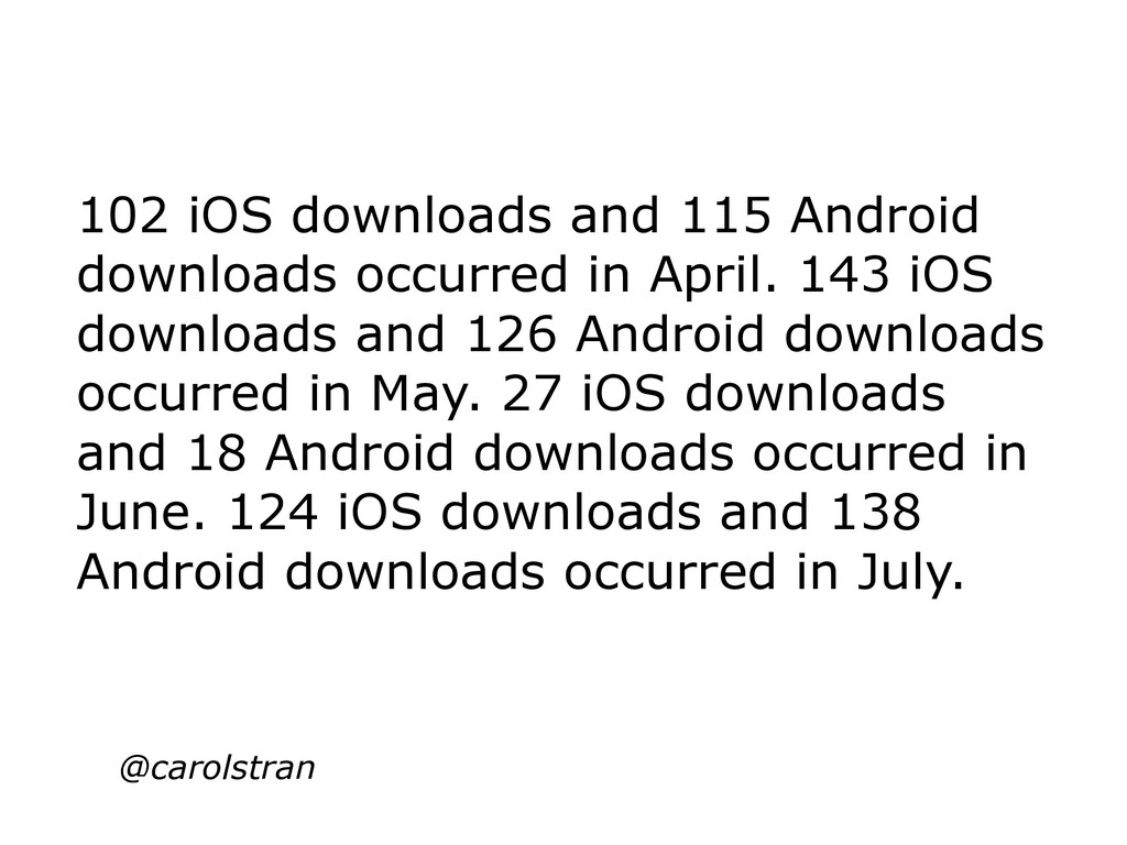 102 iOS downloads and 115 Android downloads occ...