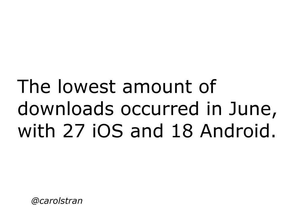 The lowest amount of downloads occurred in June...