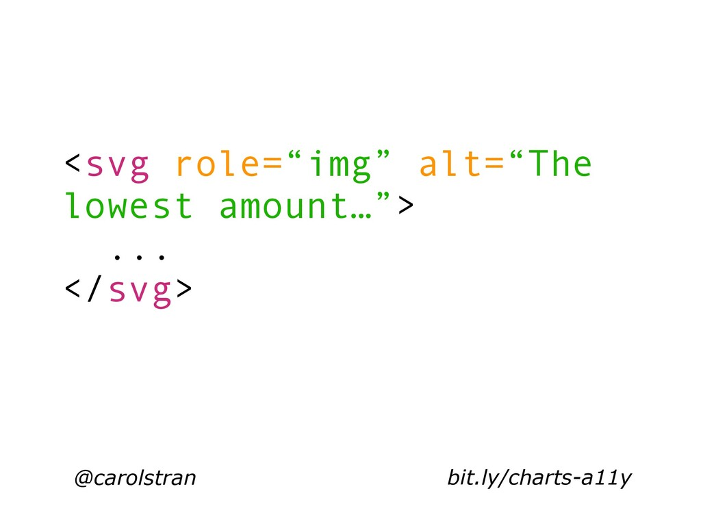 "@carolstran <svg role=""img"" alt=""The lowest amo..."
