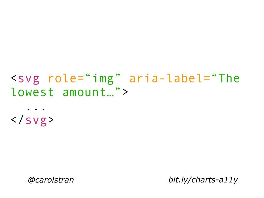 "@carolstran <svg role=""img"" aria-label=""The low..."