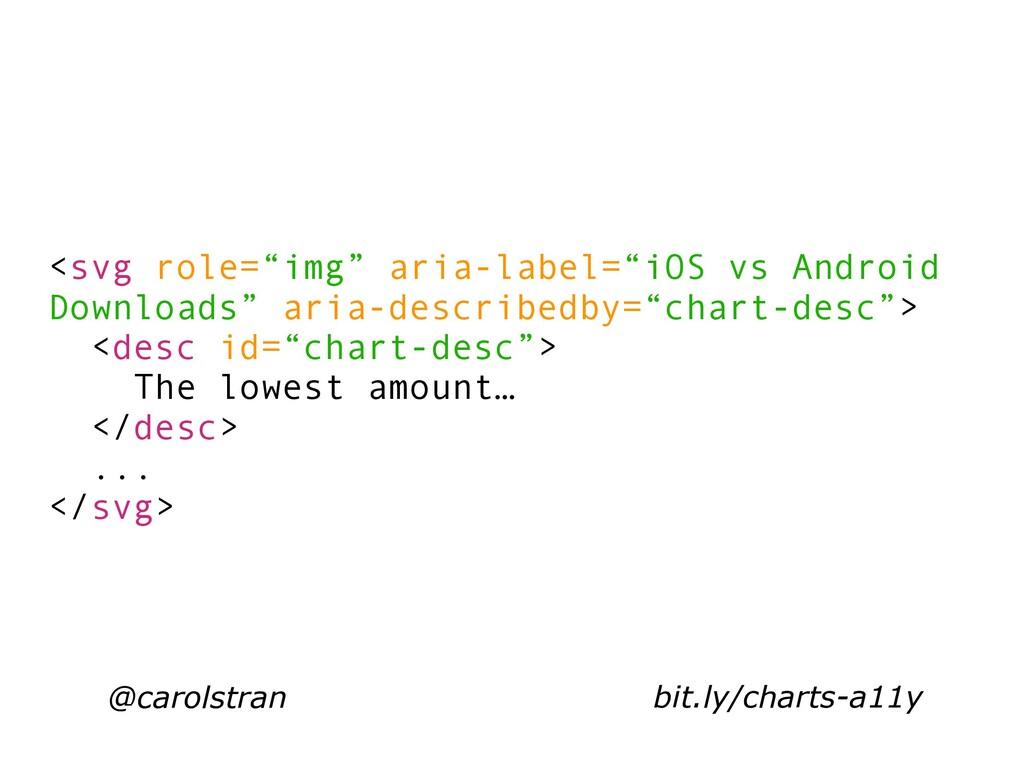 "@carolstran <svg role=""img"" aria-label=""iOS vs ..."