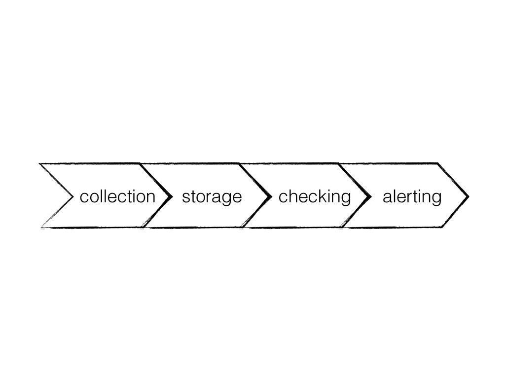 storage checking alerting collection
