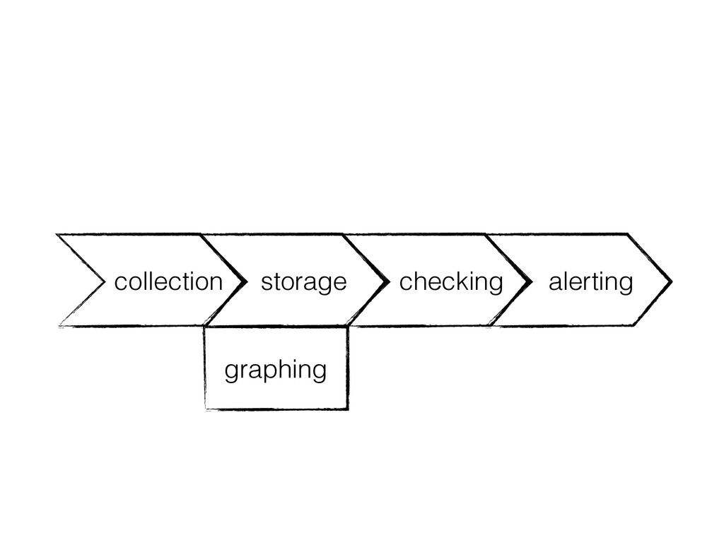 storage checking alerting collection graphing